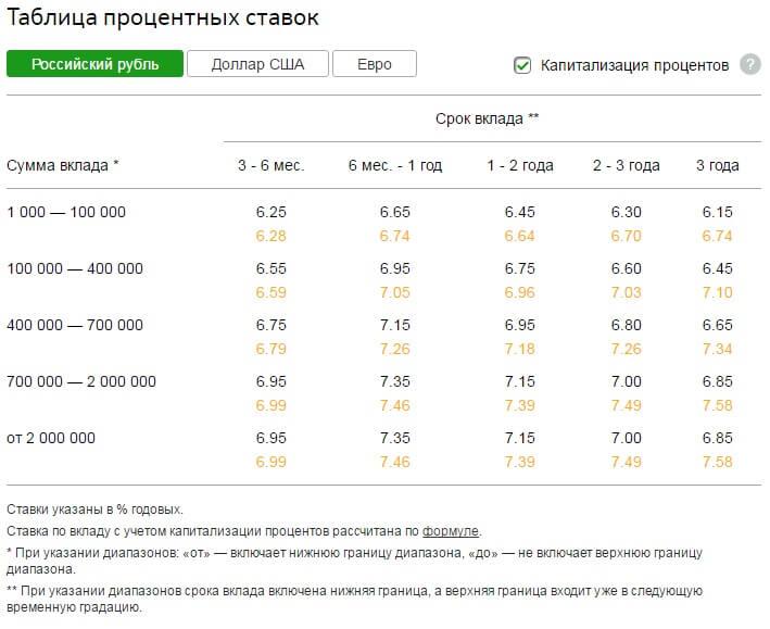 Сбербанк начисление процентов по вкладу форум