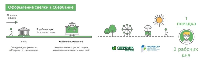 Зарегистрировать нежилое помещение через Сбербанк онлайн
