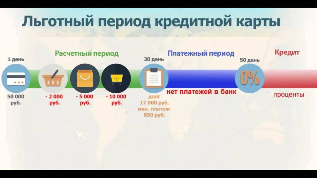 Кредитные карты Сбербанка с льготным периодом
